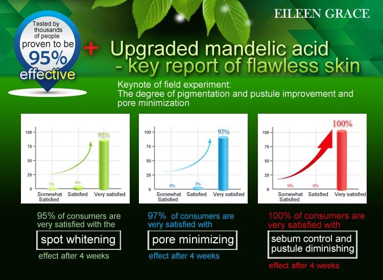 Mandelic Acid Renewal Lotion - Product Benefits