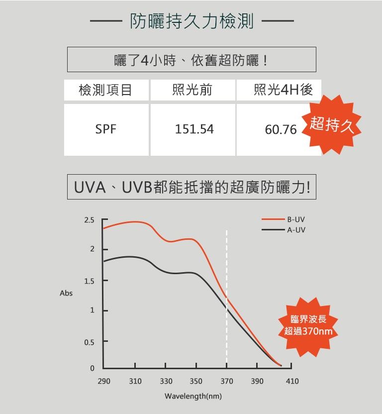 UV Daily Defense Liquid - Benefits 4