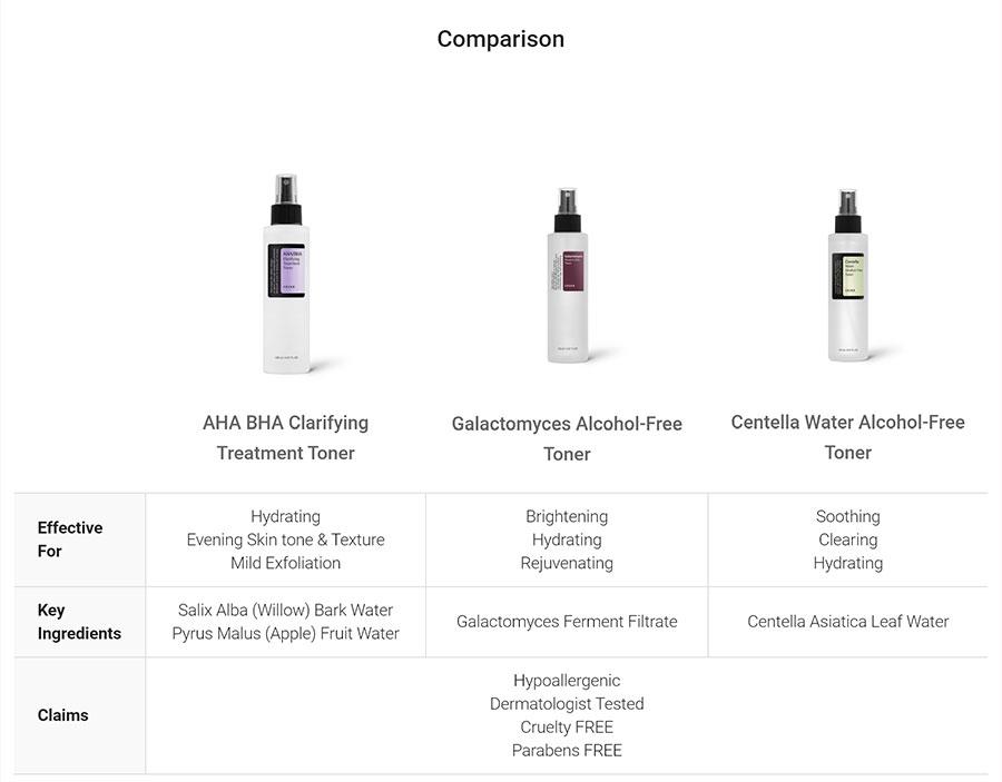 AHA/BHA Clarifying Treatment Toner - Comparison