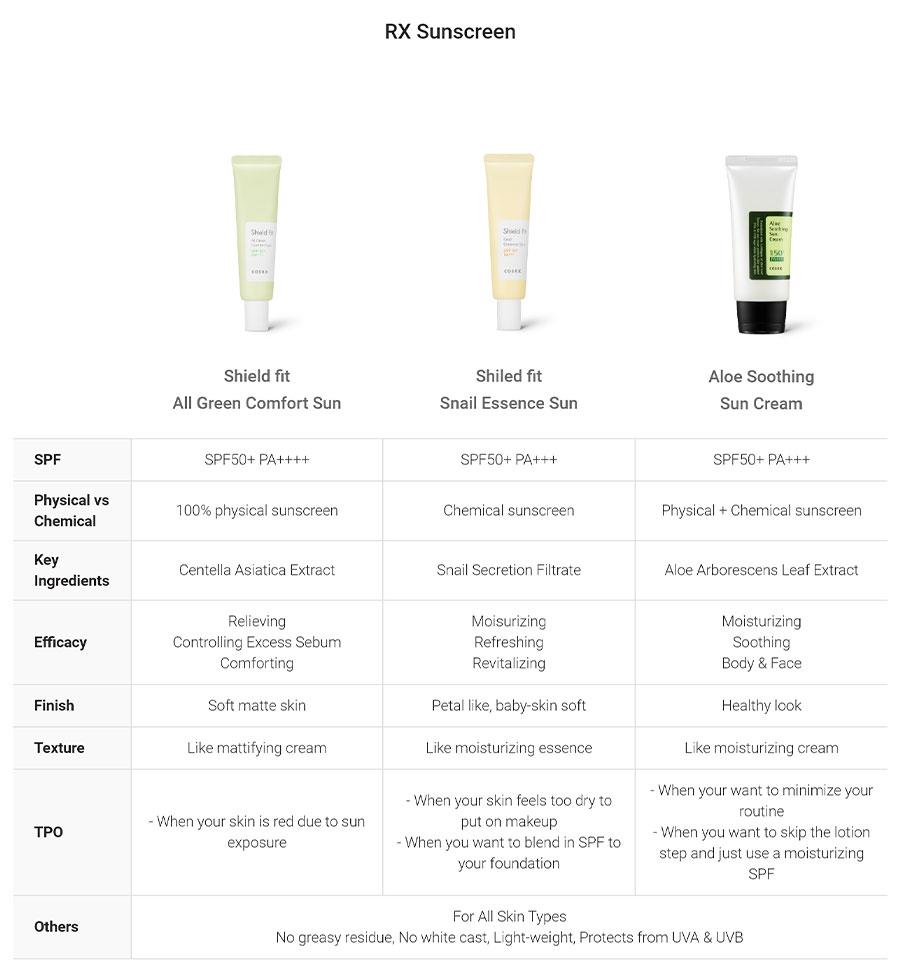 Aloe Soothing Sun Cream - Comparison