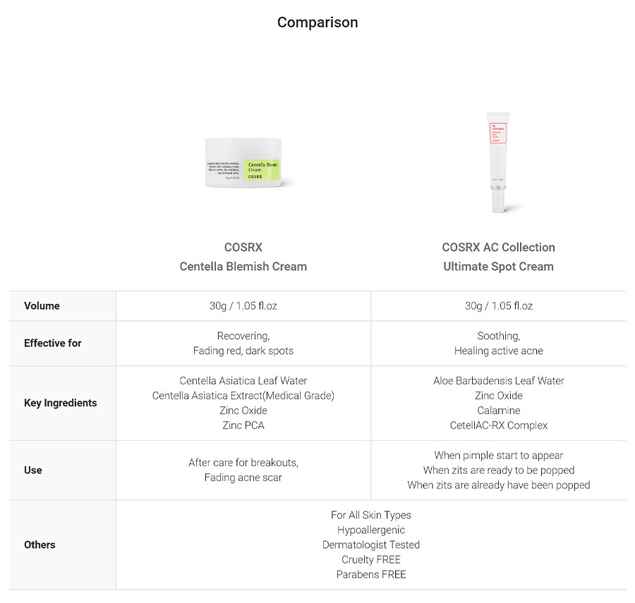 Centella Blemish Cream - Comparison