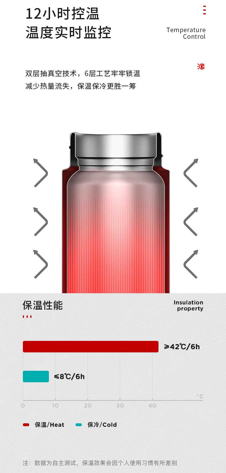 Thermos Flask Temperature Display - Benefits